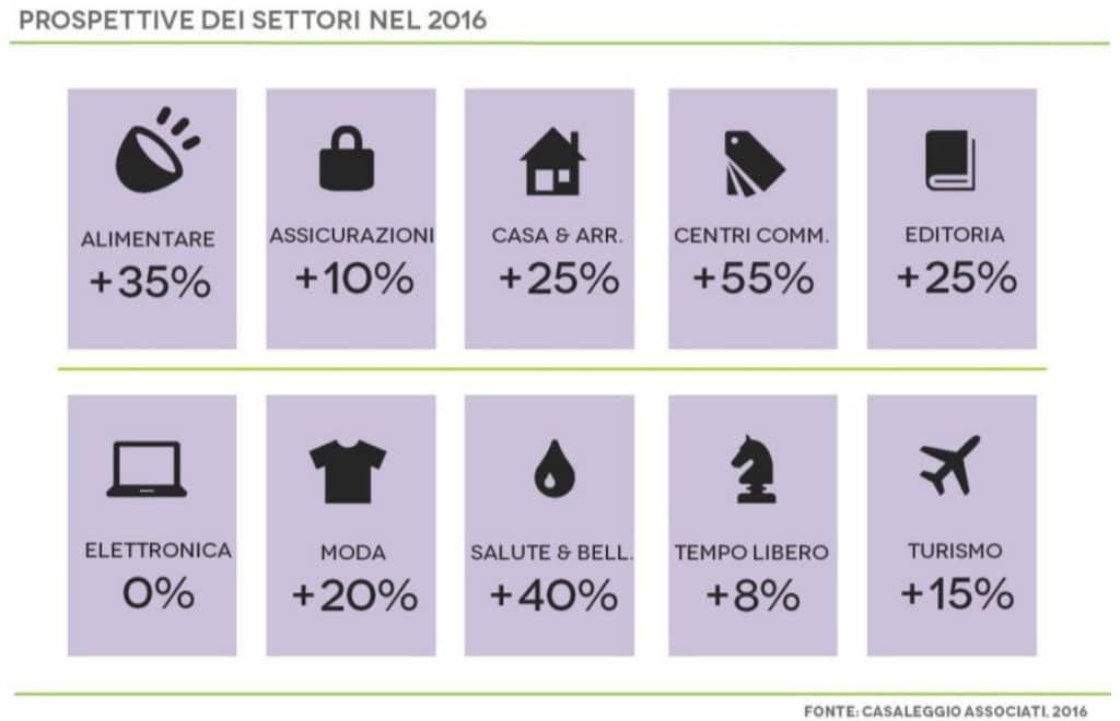 (Fonte, Casaleggio Associati, Rapporto l'E-commerce in Italia 2016)