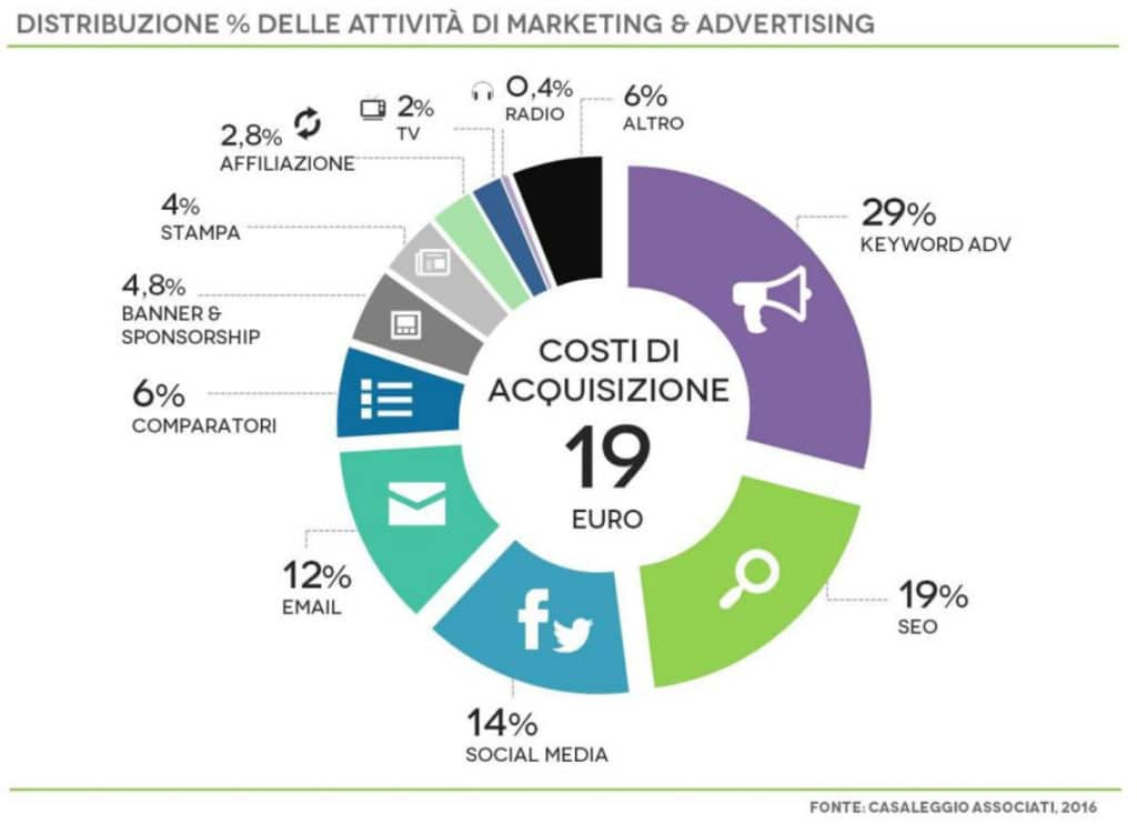 investimenti marketing ed e-commerce