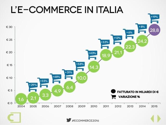 Fonte: https://www.casaleggio.it/e-commerce/