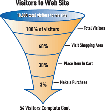 Fonte https://www.prestashop.com/blog/en/increase-ecommerce-conversion-rate/