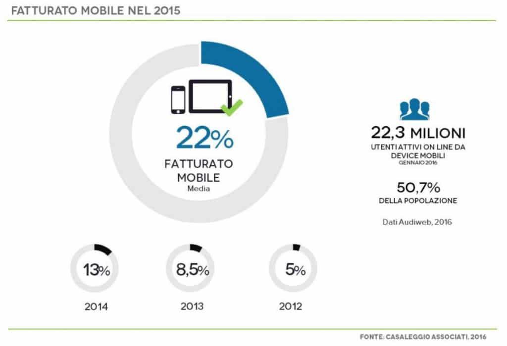 fatturato_ecommerce_mobile